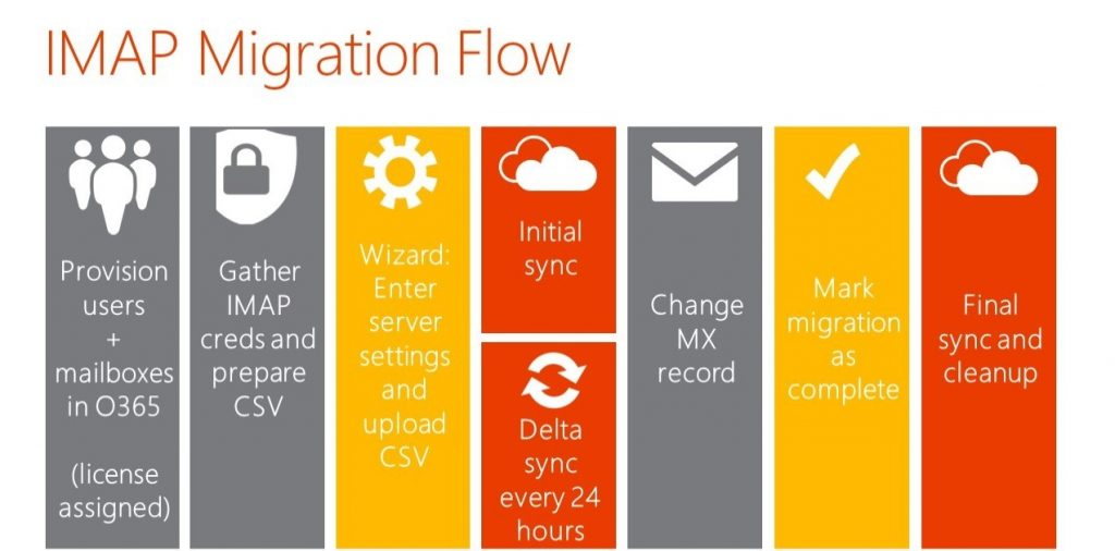 Office 365 Migration Checklist for 2018 - Complete Guide