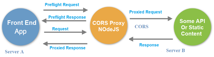 CORSflare - Free Reverse Proxy to bypass same-origin restrictions