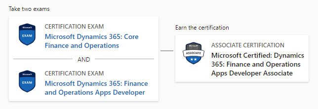 Microsoft Dynamics 365 Finance and Operations Apps Developer Associate Certification
