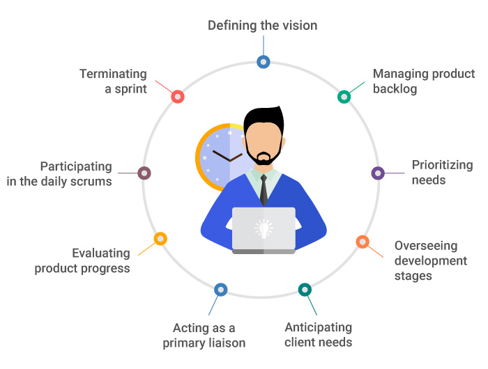 The key skillsets to become a successful Product Owner in 2020