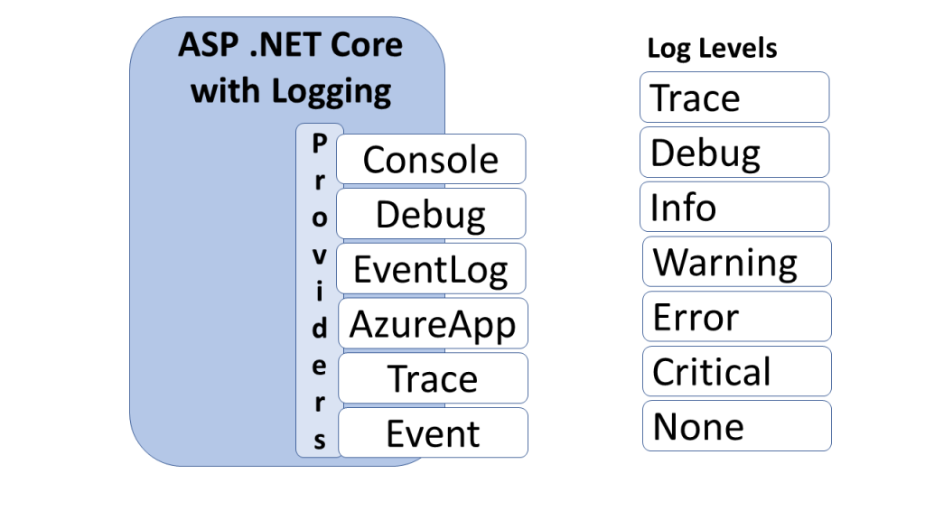 Application Logging in .NET 5